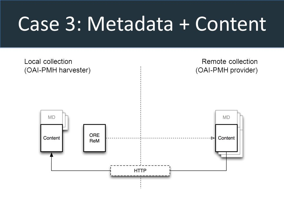 Case 3: Metadata + Content Local collection (OAI-PMH harvester) Remote collection (OAI-PMH provider)