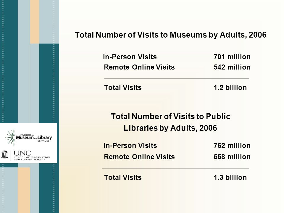 Total Number of Visits to Museums by Adults, 2006 In-Person Visits701 million Remote Online Visits542 million Total Visits1.2 billion Total Number of Visits to Public Libraries by Adults, 2006 In-Person Visits762 million Remote Online Visits558 million Total Visits1.3 billion