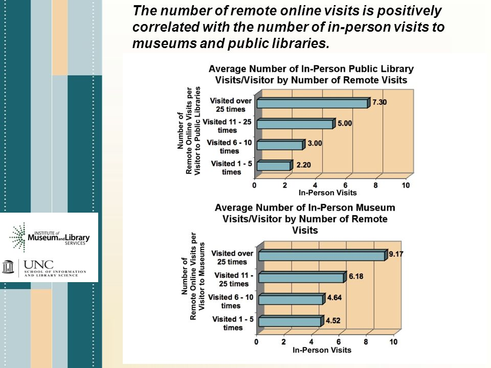 The number of remote online visits is positively correlated with the number of in-person visits to museums and public libraries.