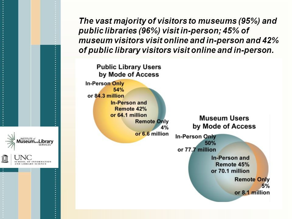 The vast majority of visitors to museums (95%) and public libraries (96%) visit in-person; 45% of museum visitors visit online and in-person and 42% of public library visitors visit online and in-person.