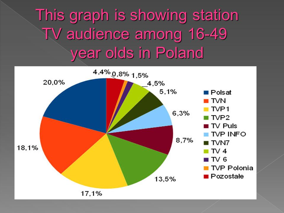 This graph is showing station TV audience among year olds in Poland