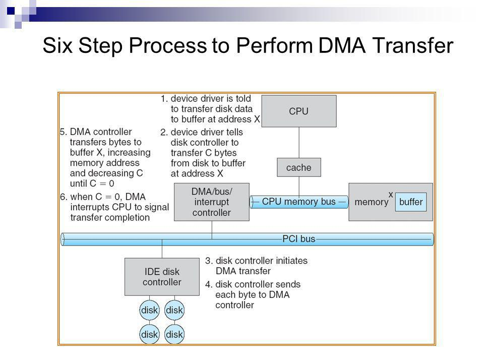 Six Step Process to Perform DMA Transfer
