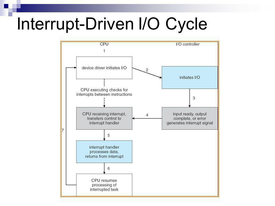 Interrupt-Driven I/O Cycle