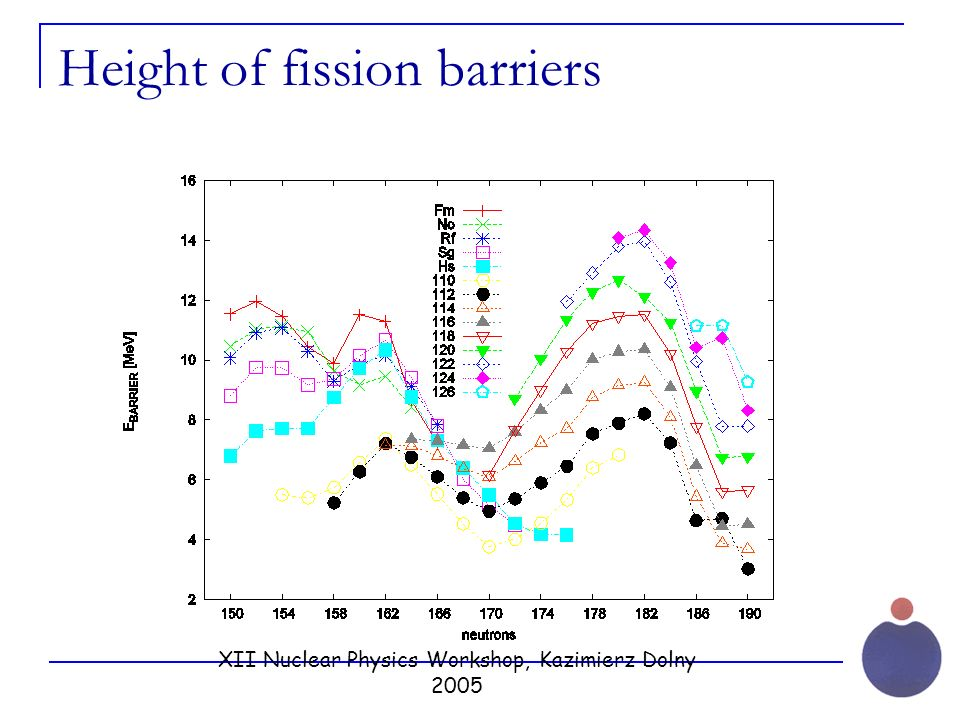 XII Nuclear Physics Workshop, Kazimierz Dolny 2005 Height of fission barriers