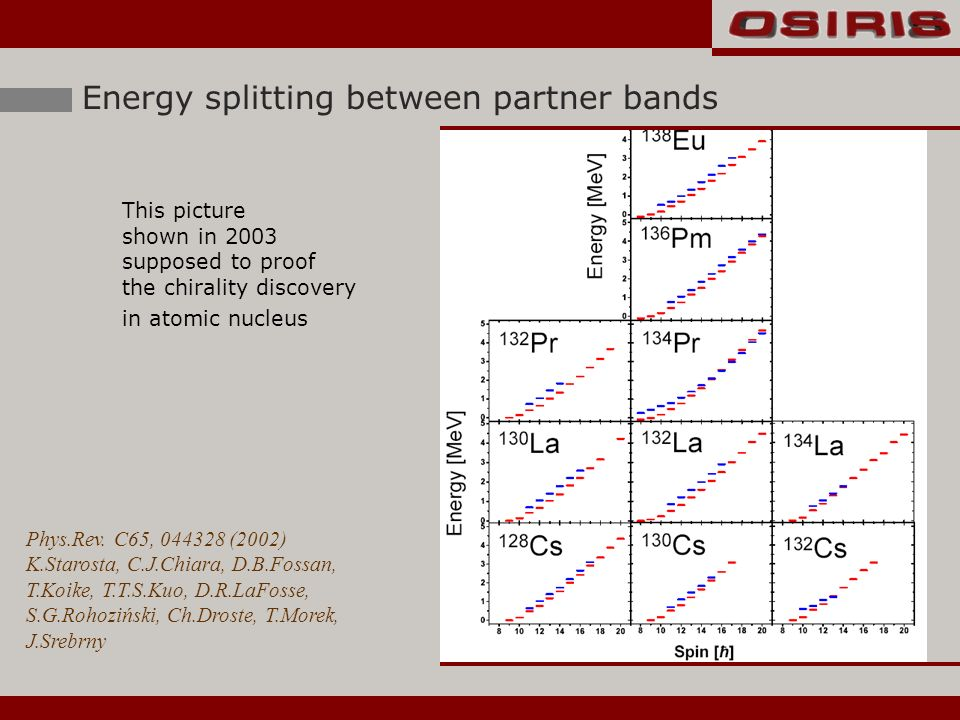 Energy splitting between partner bands This picture shown in 2003 supposed to proof the chirality discovery in atomic nucleus Phys.Rev.