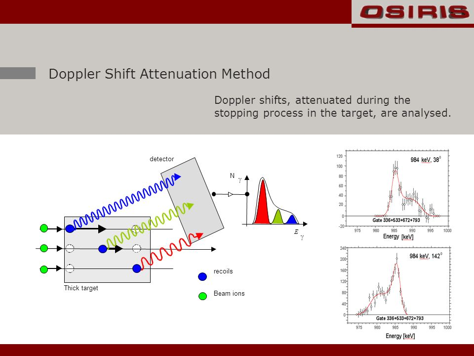 E detector Thick target N recoils Beam ions Doppler Shift Attenuation Method Doppler shifts, attenuated during the stopping process in the target, are analysed.