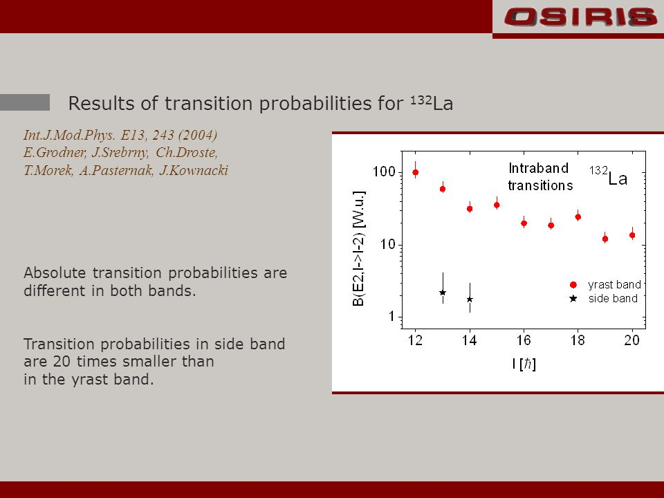 Results of transition probabilities for 132 La Absolute transition probabilities are different in both bands.