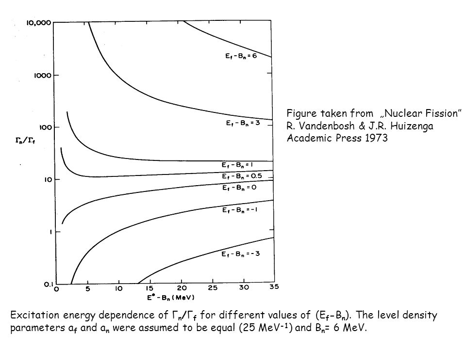 Excitation energy dependence of Γ n /Γ f for different values of (E f -B n ).