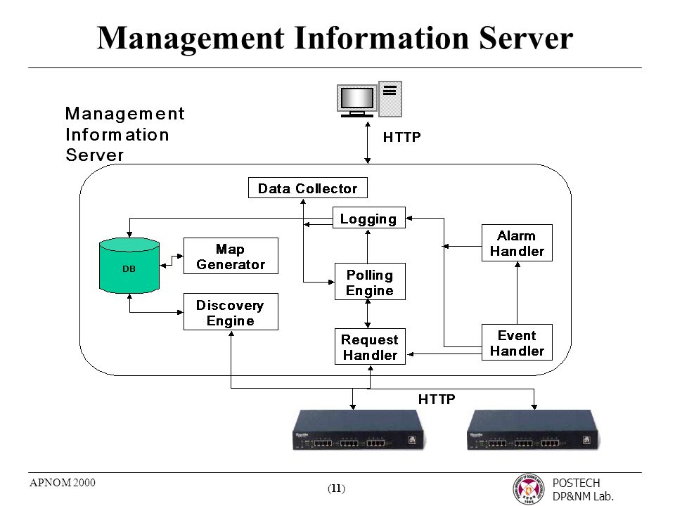 POSTECH DP&NM Lab. (11) APNOM 2000 Management Information Server