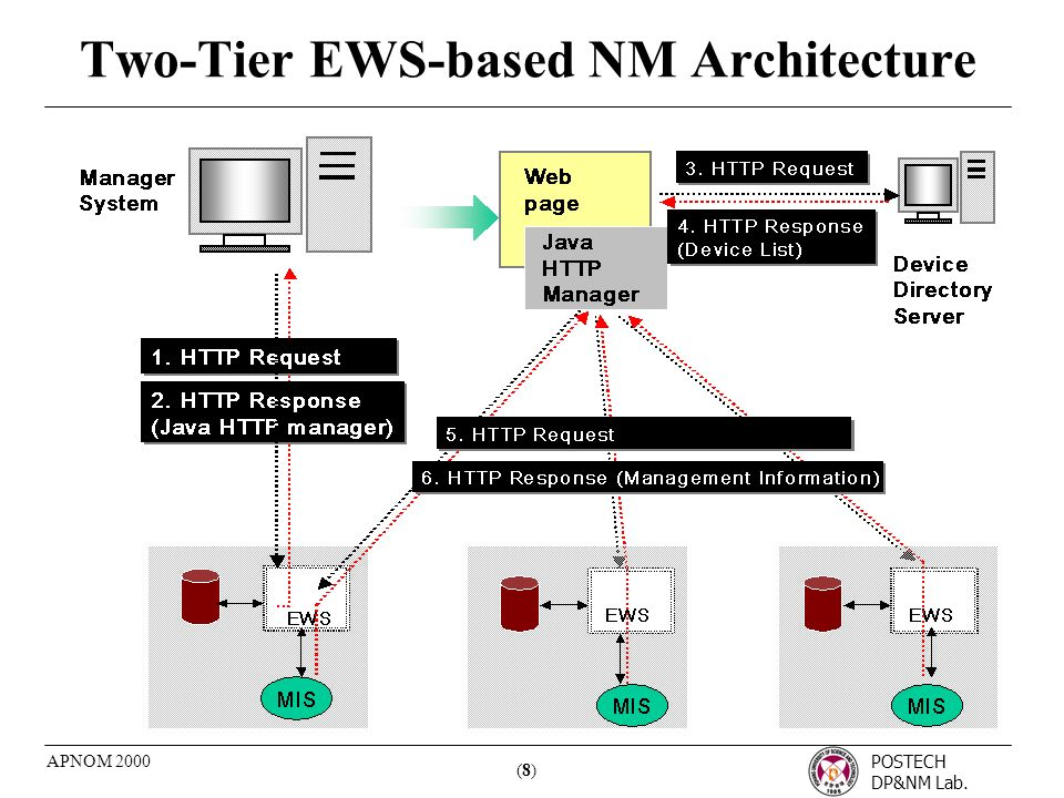 POSTECH DP&NM Lab. (8)(8) APNOM 2000 Two-Tier EWS-based NM Architecture
