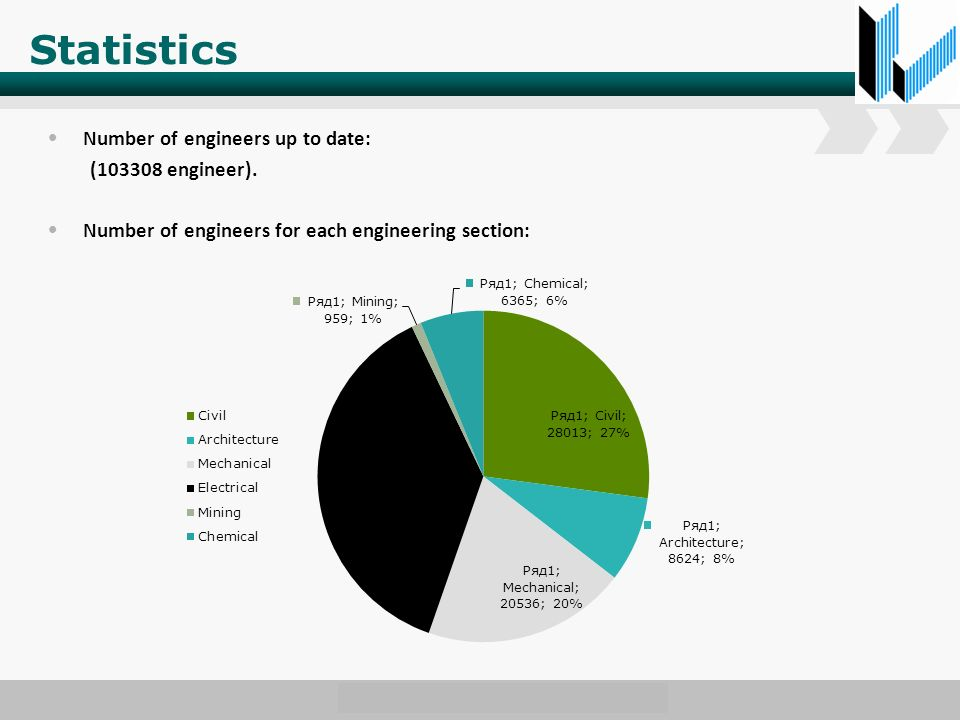 Statistics Number of engineers up to date: ( engineer).
