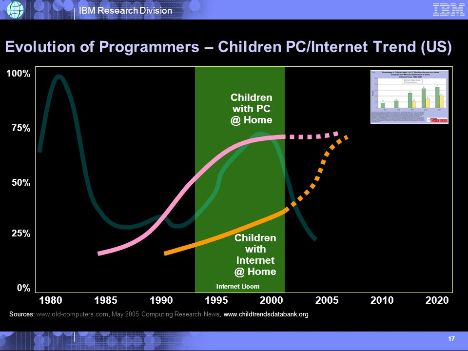 IBM Research Division 17 Evolution of Programmers – Children PC/Internet Trend (US) Internet Boom Sources:   May 2005 Computing Research News,   1% 2% 3% 5% 4% % of Freshmen selecting CS Major at UCLA 0% 100% 50% 75% 25% Children with Home Children with Home