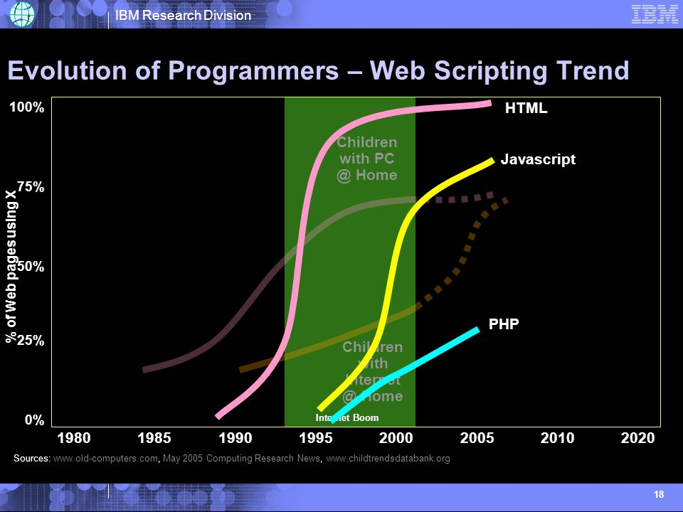 IBM Research Division 18 Evolution of Programmers – Web Scripting Trend Internet Boom Sources:   May 2005 Computing Research News,   % of Freshmen selecting CS Major at UCLA Children with Home Children with Home Javascript PHP HTML 0% 100% 50% 75% 25% % of Web pages using X