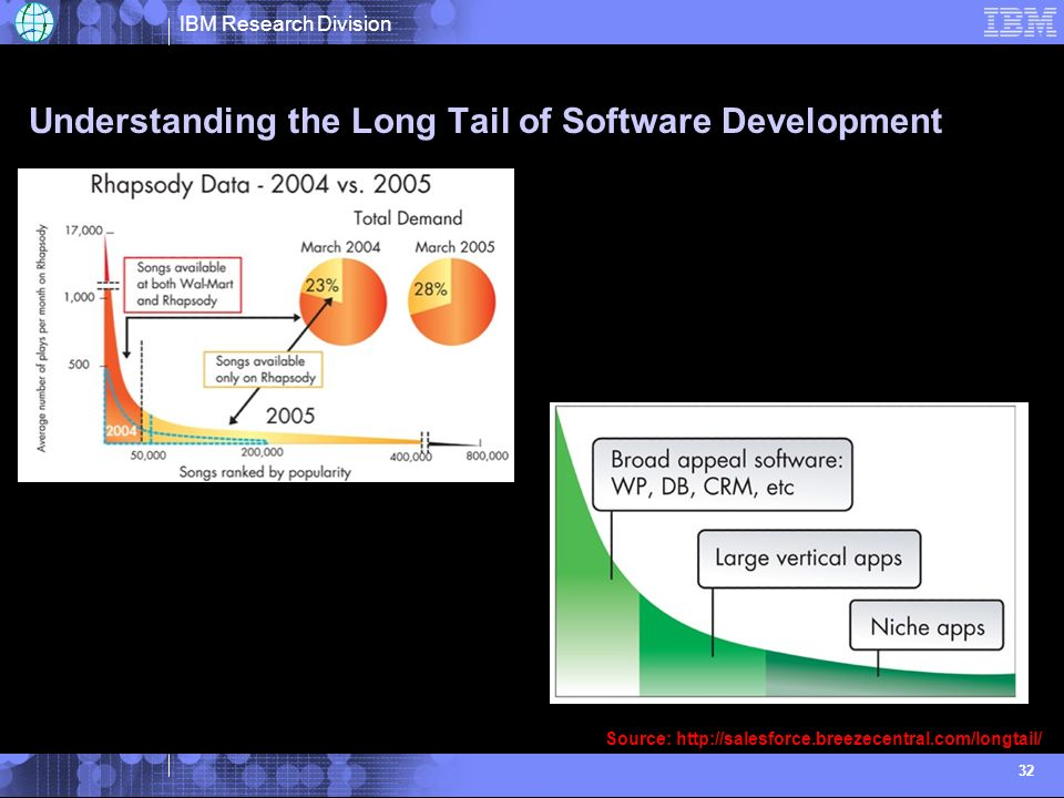 IBM Research Division 32 Understanding the Long Tail of Software Development Source:
