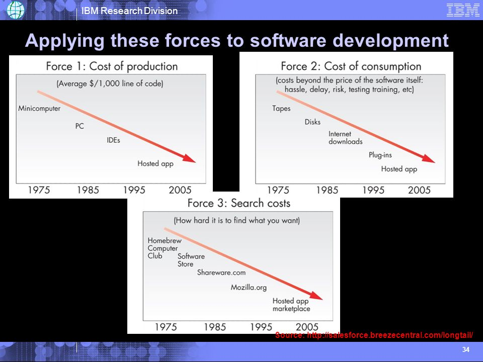 IBM Research Division 34 Applying these forces to software development Source: