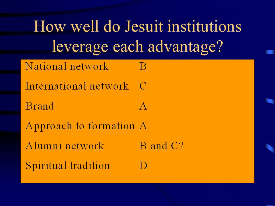 How well do Jesuit institutions leverage each advantage