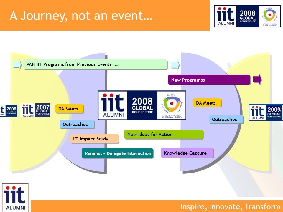 Inspire, Innovate, Transform New Ideas for Action Knowledge Capture New Programss 2009 DA Meets Outreaches IIT Impact Study Panelist – Delegate Interaction A Journey, not an event… PAN IIT Programs from Previous Events ….
