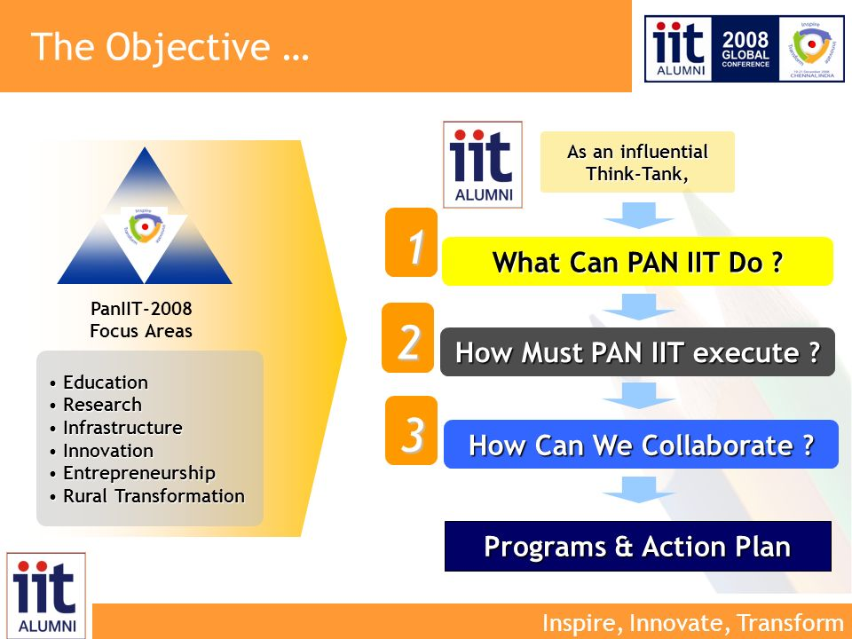 Inspire, Innovate, Transform As an influential Think-Tank, What Can PAN IIT Do .