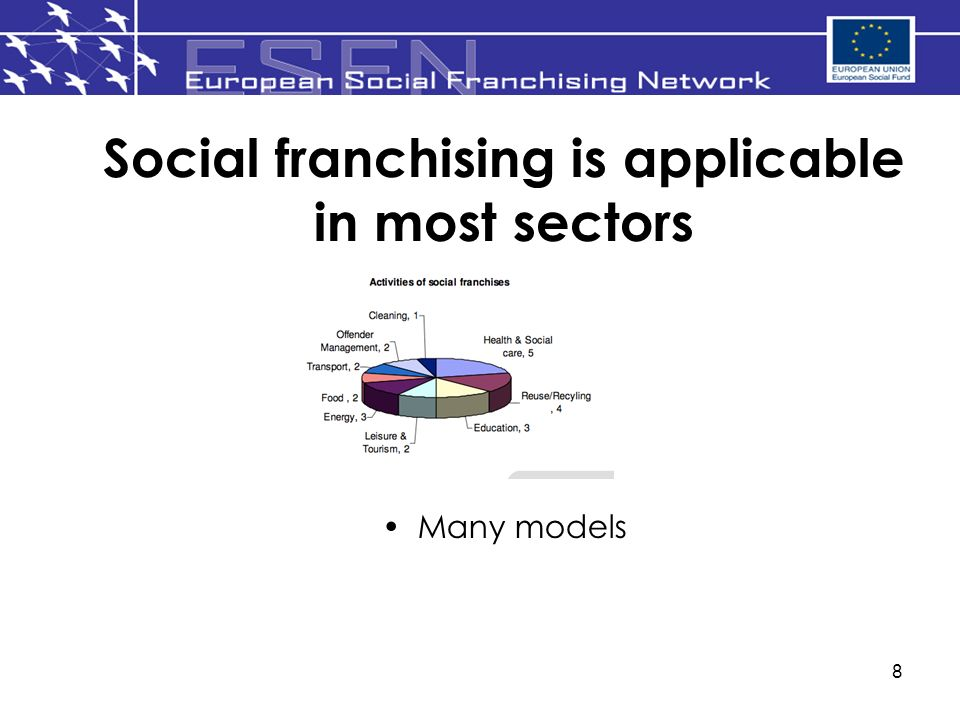 8 Social franchising is applicable in most sectors. Many models
