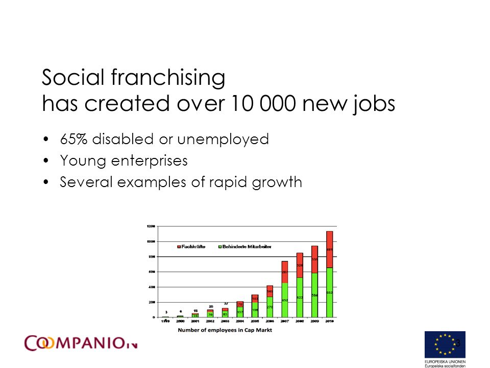 3 Social franchising has created over new jobs 65% disabled or unemployed Young enterprises Several examples of rapid growth