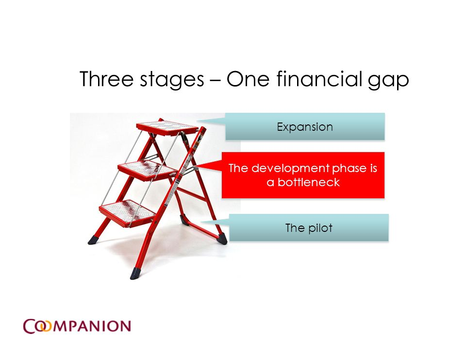 5 Three stages – One financial gap. The development phase is a bottleneck Expansion The pilot