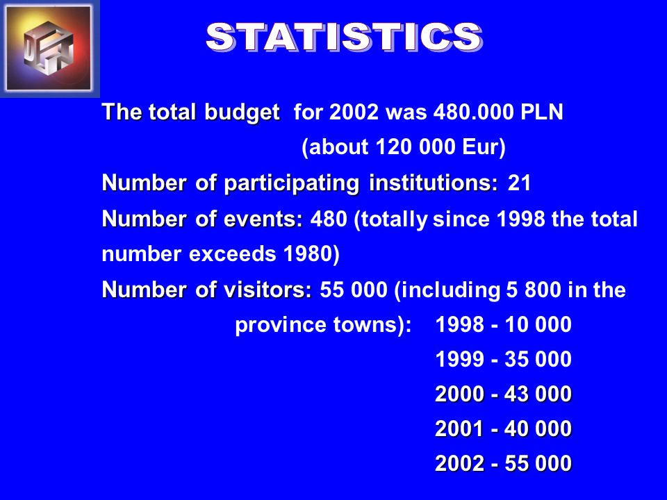 The total budget The total budget for 2002 was 480.000 PLN (about 120 000 Eur) Number of participating institutions : Number of participating institutions : 21 Number of events : Number of events : 480 (totally since 1998 the total number exceeds 1980) Number of visitors : Number of visitors : 55 000 (including 5 800 in the province towns): 1998 - 10 000 1999 - 35 000 2000 - 43 000 2001 - 40 000 2002 - 55 000