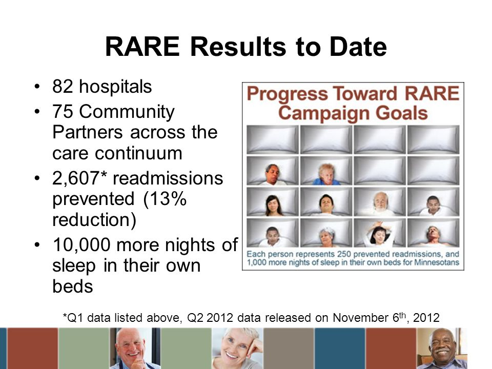 RARE Results to Date 82 hospitals 75 Community Partners across the care continuum 2,607* readmissions prevented (13% reduction) 10,000 more nights of sleep in their own beds *Q1 data listed above, Q data released on November 6 th, 2012