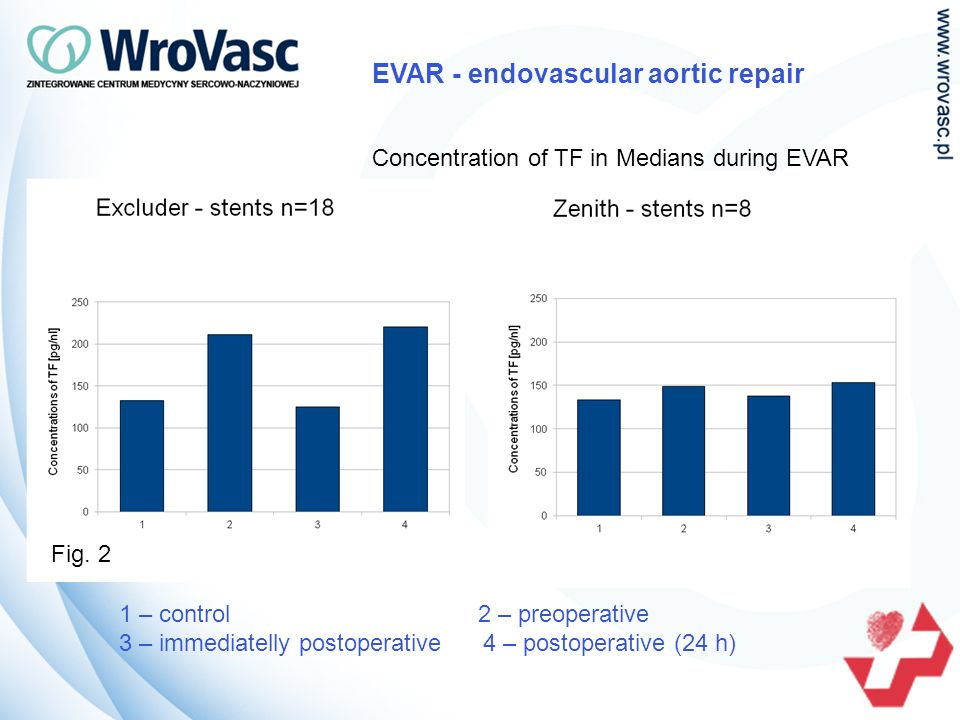 1 – control 2 – preoperative 3 – immediatelly postoperative 4 – postoperative (24 h) EVAR - endovascular aortic repair Concentration of TF in Medians during EVAR Fig.