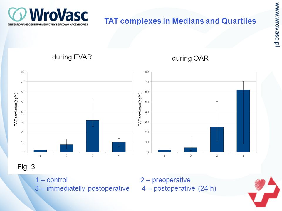 TAT complexes in Medians and Quartiles 1 – control 2 – preoperative 3 – immediatelly postoperative 4 – postoperative (24 h) Fig.