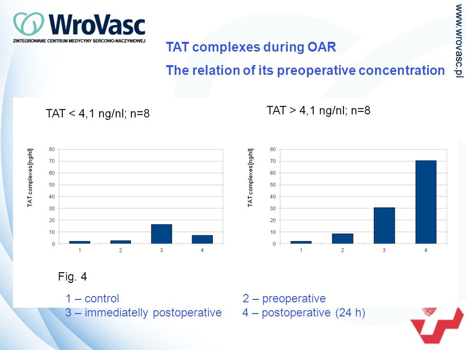 TAT complexes during OAR The relation of its preoperative concentration 1 – control 2 – preoperative 3 – immediatelly postoperative 4 – postoperative (24 h) Fig.