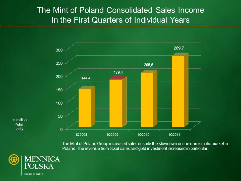 The Mint of Poland Consolidated Sales Income In the First Quarters of Individual Years 269,7 in million Polish zloty 205,8 179,4 144,4 The Mint of Poland Group increased sales despite the slowdown on the numismatic market in Poland.