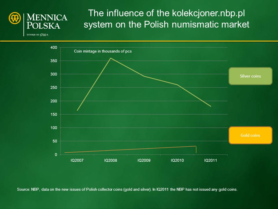 The influence of the kolekcjoner.nbp.pl system on the Polish numismatic market Silver coins Gold coins Source: NBP, data on the new issues of Polish collector coins (gold and silver).