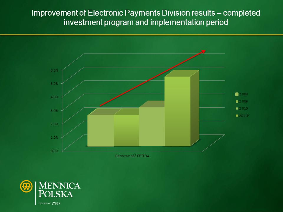 Improvement of Electronic Payments Division results – completed investment program and implementation period
