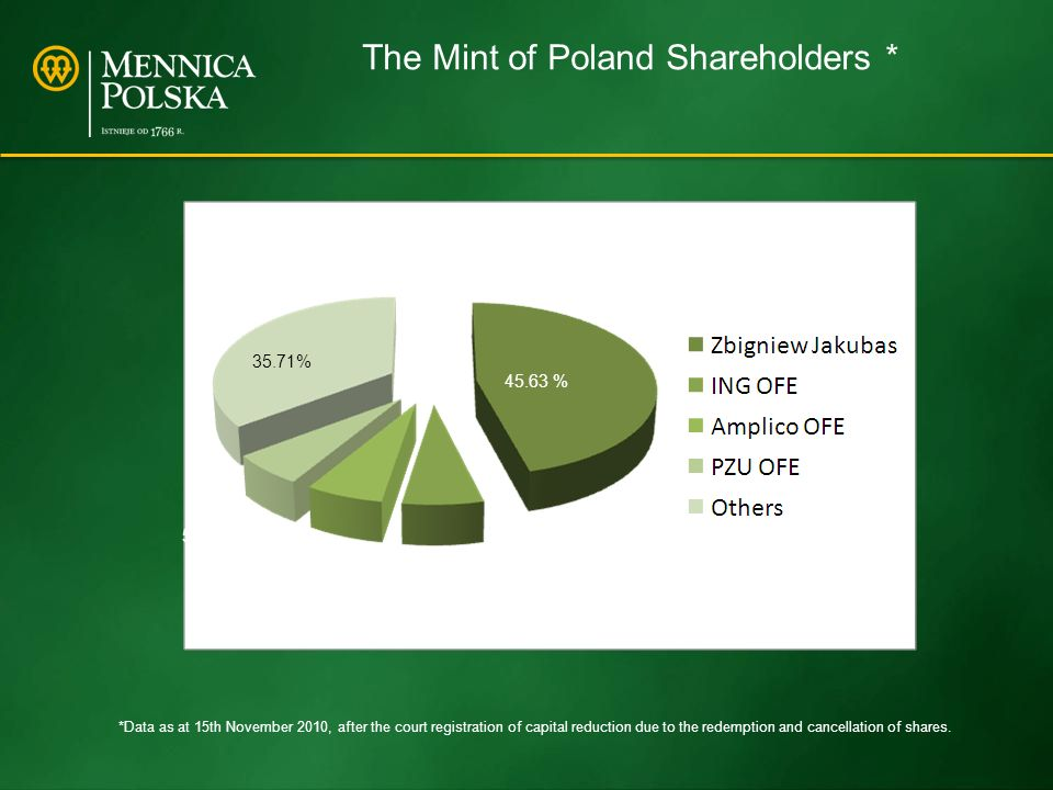 The Mint of Poland Shareholders * 45.63 % 6.48 % 6.20 % 5.98 % 35.71% *Data as at 15th November 2010, after the court registration of capital reduction due to the redemption and cancellation of shares.
