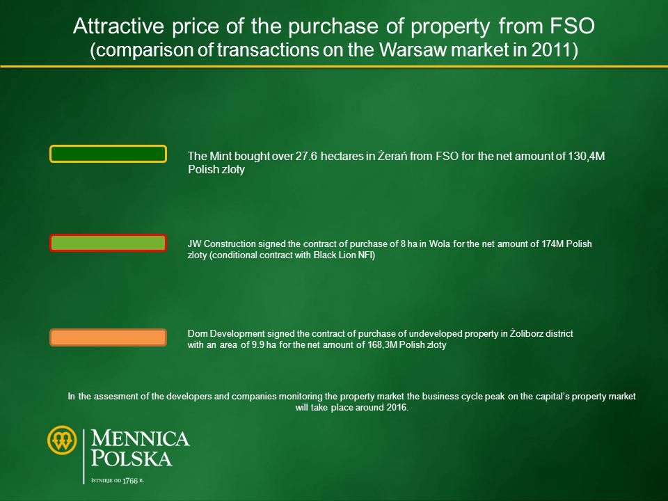 Attractive price of the purchase of property from FSO (comparison of transactions on the Warsaw market in 2011) JW Construction signed the contract of purchase of 8 ha in Wola for the net amount of 174M Polish zloty (conditional contract with Black Lion NFI) The Mint bought over 27.6 hectares in Żerań from FSO for the net amount of 130,4M Polish zloty Dom Development signed the contract of purchase of undeveloped property in Żoliborz district with an area of 9.9 ha for the net amount of 168,3M Polish zloty In the assesment of the developers and companies monitoring the property market the business cycle peak on the capitals property market will take place around 2016.