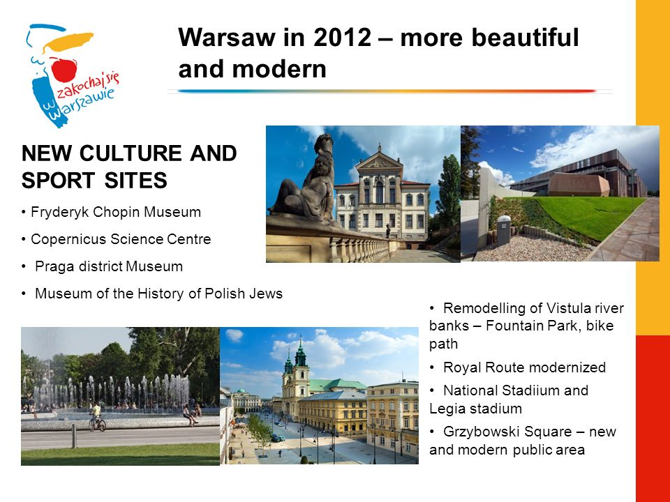 Warsaw in 2012 – more beautiful and modern NEW CULTURE AND SPORT SITES Fryderyk Chopin Museum Copernicus Science Centre Praga district Museum Museum of the History of Polish Jews Remodelling of Vistula river banks – Fountain Park, bike path Royal Route modernized National Stadiium and Legia stadium Grzybowski Square – new and modern public area