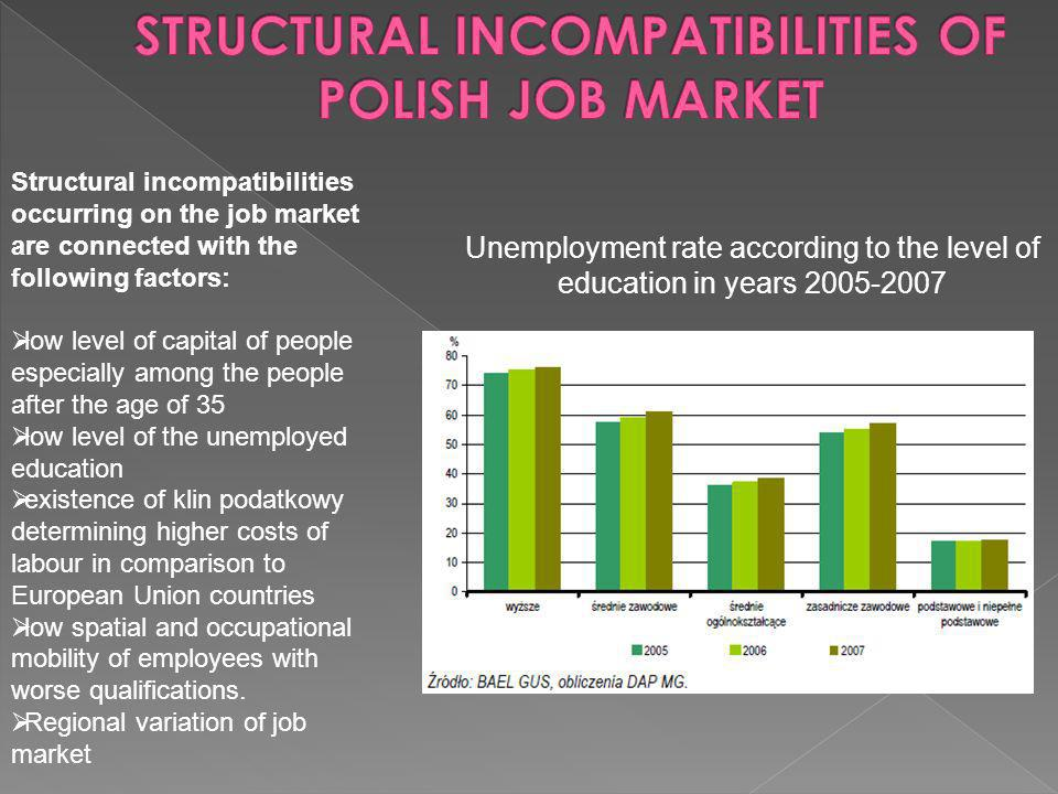 Structural incompatibilities occurring on the job market are connected with the following factors: low level of capital of people especially among the people after the age of 35 low level of the unemployed education existence of klin podatkowy determining higher costs of labour in comparison to European Union countries low spatial and occupational mobility of employees with worse qualifications.