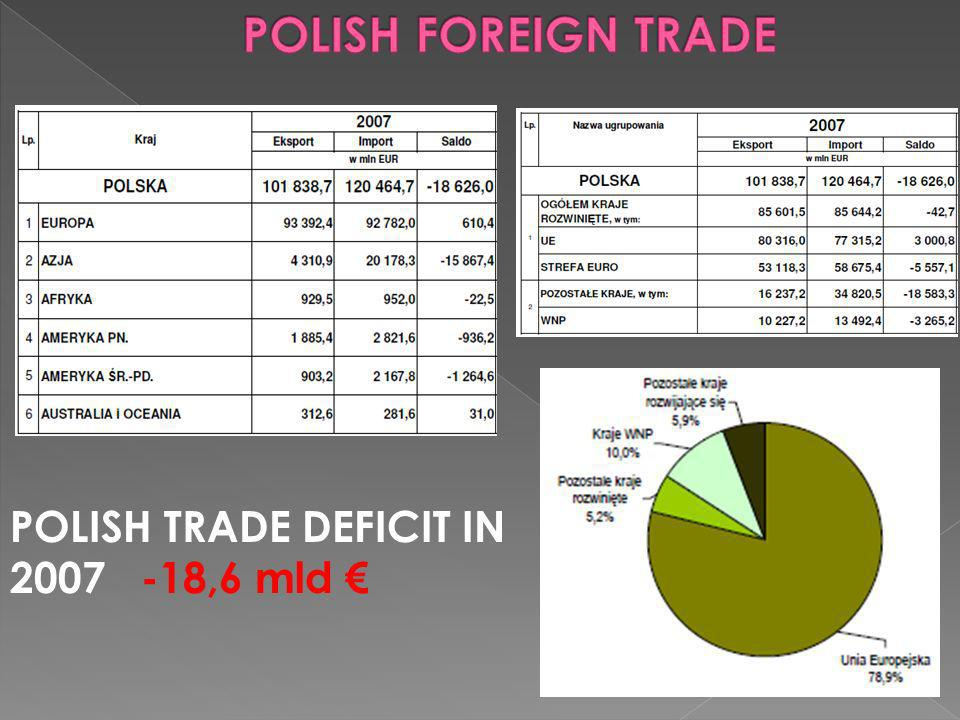 POLISH TRADE DEFICIT IN ,6 mld