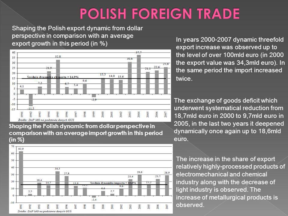 Shaping the Polish dynamic from dollar perspective in comparison with an average import growth in this period (in %) Shaping the Polish export dynamic from dollar perspective in comparison with an average export growth in this period (in %) In years dynamic threefold export increase was observed up to the level of over 100mld euro (in 2000 the export value was 34,3mld euro).
