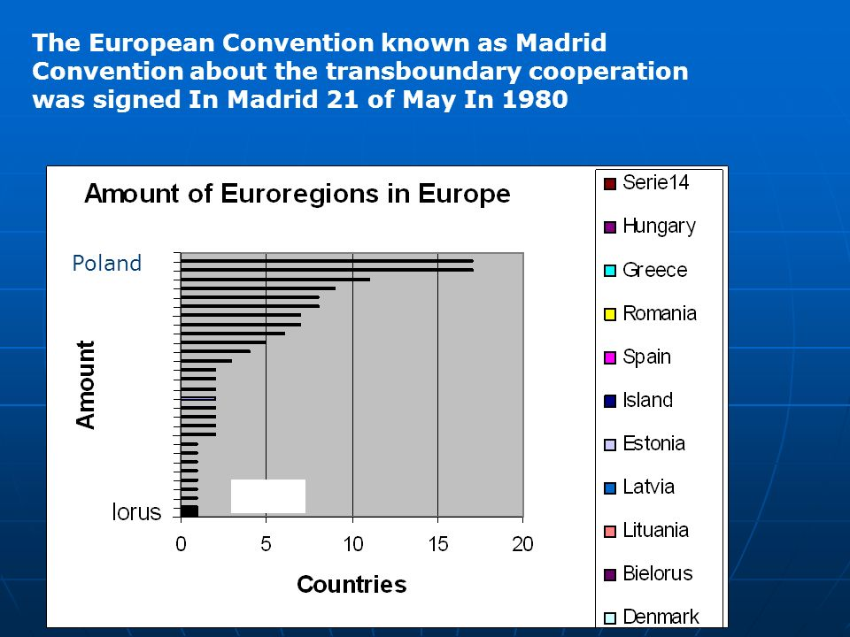 The European Convention known as Madrid Convention about the transboundary cooperation was signed In Madrid 21 of May In 1980 Poland
