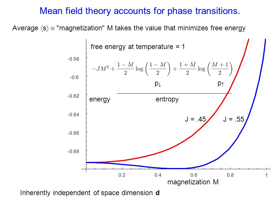 Mean field theory accounts for phase transitions.