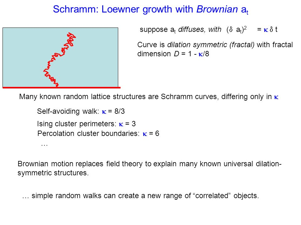 Schramm: Loewner growth with Brownian a t suppose a t diffuses, with ( a t ) 2 = t Curve is dilation symmetric (fractal) with fractal dimension D = 1 - /8 Many known random lattice structures are Schramm curves, differing only in Self-avoiding walk: = 8/3 Ising cluster perimeters: = 3 Percolation cluster boundaries: = 6 … Brownian motion replaces field theory to explain many known universal dilation- symmetric structures.