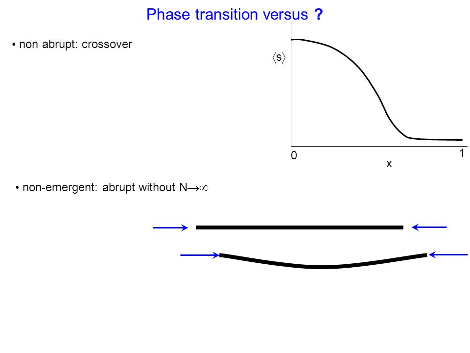 Phase transition versus s x 0 1 non abrupt: crossover non-emergent: abrupt without N