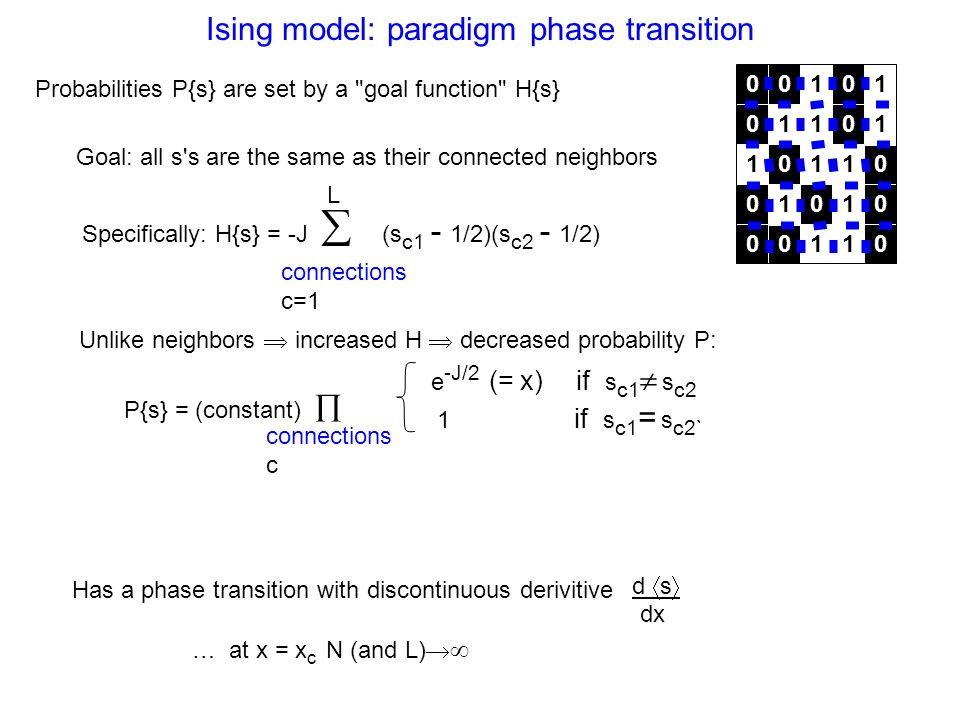 Ising model: paradigm phase transition Probabilities P{s} are set by a goal function H{s} Goal: all s s are the same as their connected neighbors Specifically: H{s} = -J (s c1 - 1/2)(s c2 - 1/2) connections c=1 L Unlike neighbors increased H decreased probability P: P{s} = (constant) e -J/2 (= x) if s c1 s c2 1 if s c1 = s c2` connections c Has a phase transition with discontinuous derivitive d s dx … at x = x c N (and L)