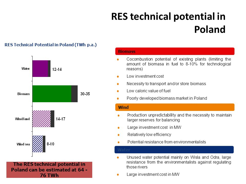 RES technical potential in Poland RES Technical Potential in Poland (TWh p.a.) Production unpredictability and the necessity to maintain larger reserves for balancing Large investment cost in MW Relatively low efficiency Potential resistance from environmentalists Cocombustion potential of existing plants (limiting the amount of biomasa in fuel to 8-10% for technological reasons) Low investment cost Necessity to transport and/or store biomass Low caloric value of fuel Poorly developed biomass market in Poland Unused water potential mainly on Wisla and Odra, large resistance from the environmentalists against regulating those rivers Large investment cost in MW Wind Biomass Water The RES technical potential in Poland can be estimated at 64 - 76 TWh