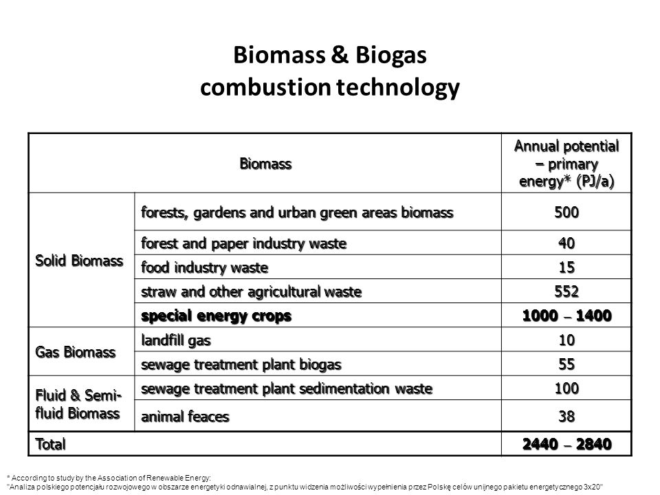 Biomass & Biogas combustion technology Biomass Annual potential – primary energy* (PJ/a) Solid Biomass forests, gardens and urban green areas biomass 500 forest and paper industry waste 40 food industry waste 15 straw and other agricultural waste 552 special energy crops 1000 – 1400 Gas Biomass landfill gas 10 sewage treatment plant biogas 55 Fluid & Semi- fluid Biomass sewage treatment plant sedimentation waste 100 animal feaces 38 Total 2440 – 2840 * According to study by the Association of Renewable Energy: Analiza polskiego potencjału rozwojowego w obszarze energetyki odnawialnej, z punktu widzenia możliwości wypełnienia przez Polskę celów unijnego pakietu energetycznego 3x20
