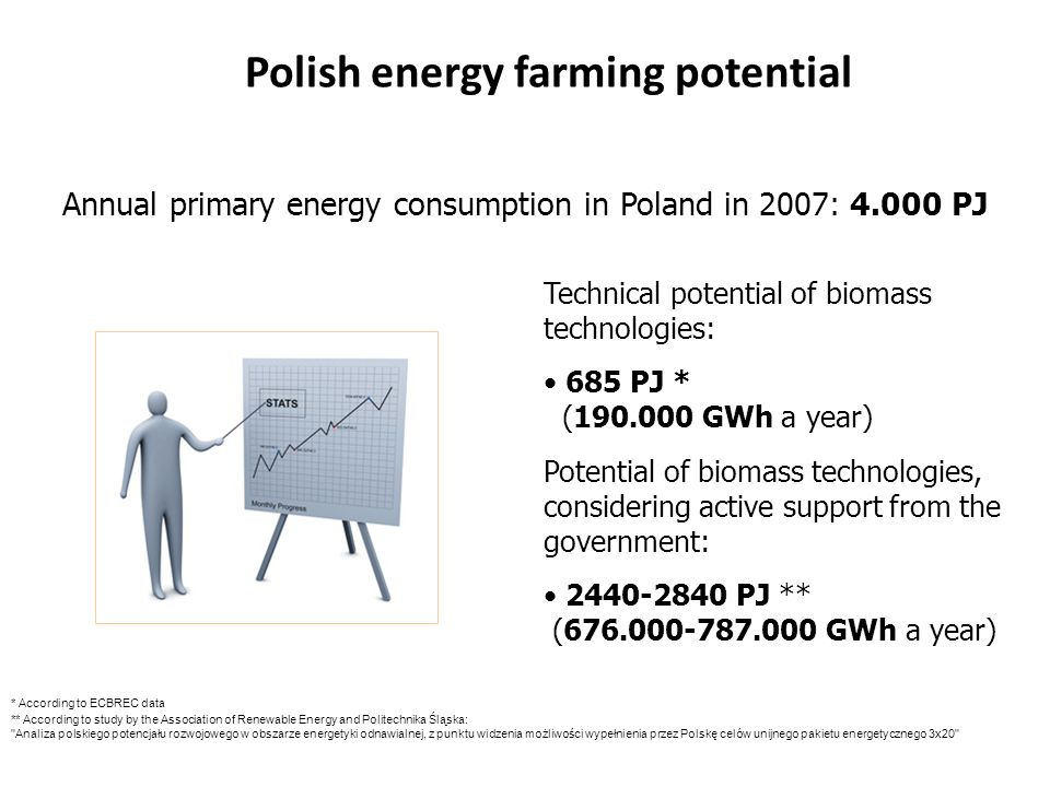 Polish energy farming potential Technical potential of biomass technologies: 685 PJ * (190.000 GWh a year) Potential of biomass technologies, considering active support from the government: 2440-2840 PJ ** (676.000-787.000 GWh a year) Annual primary energy consumption in Poland in 2007: 4.000 PJ * According to ECBREC data ** According to study by the Association of Renewable Energy and Politechnika Śląska: Analiza polskiego potencjału rozwojowego w obszarze energetyki odnawialnej, z punktu widzenia możliwości wypełnienia przez Polskę celów unijnego pakietu energetycznego 3x20