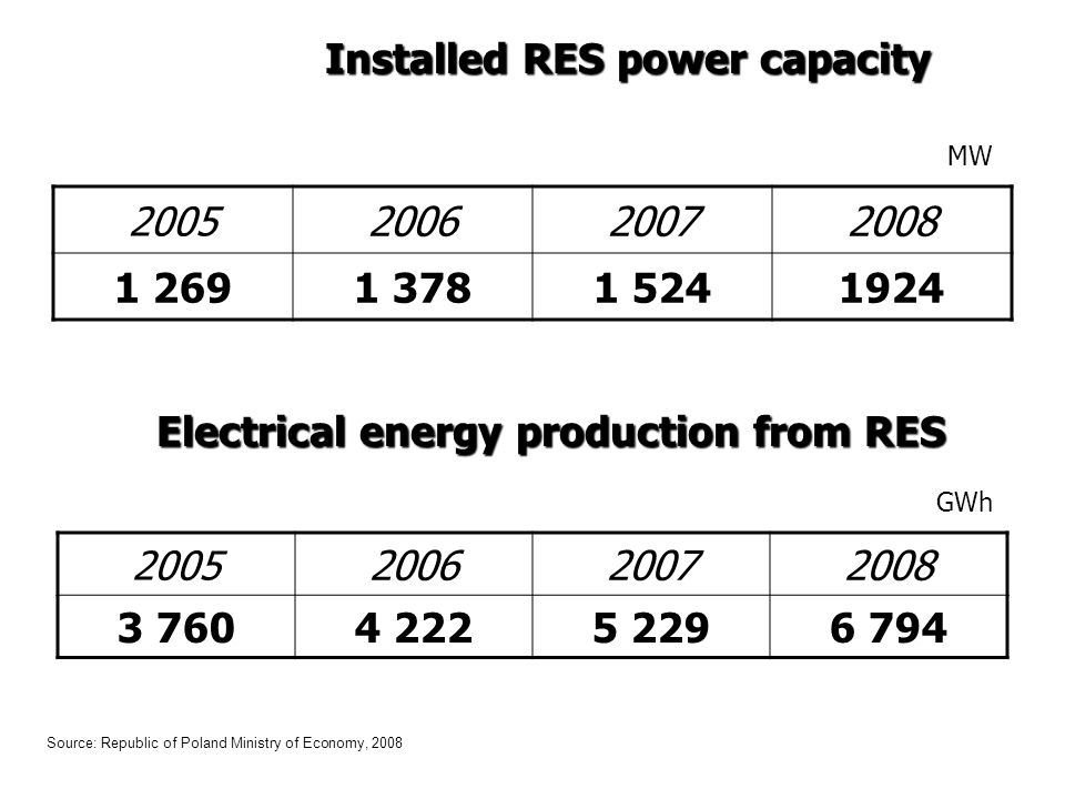 Installed RES power capacity Electrical energy production from RES Source: Republic of Poland Ministry of Economy, 2008 2005 200620072008 1 2691 3781 5241924 2005 200620072008 3 7604 2225 2296 794 MW GWh
