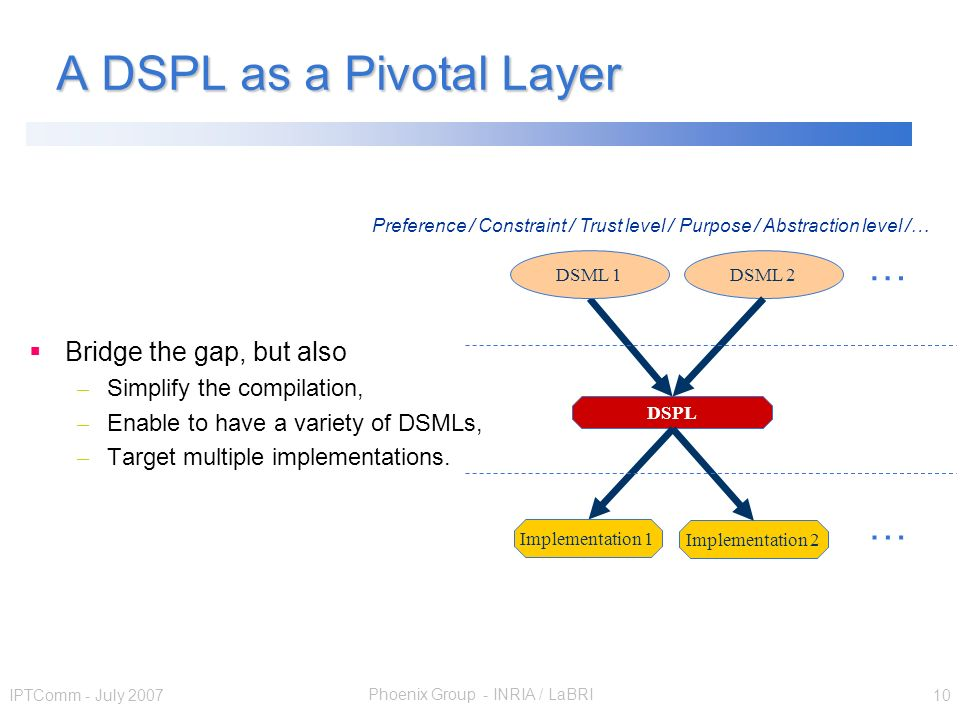 Phoenix Group - INRIA / LaBRI IPTComm - July 2007 10 A DSPL as a Pivotal Layer Bridge the gap, but also – Simplify the compilation, – Enable to have a variety of DSMLs, – Target multiple implementations.