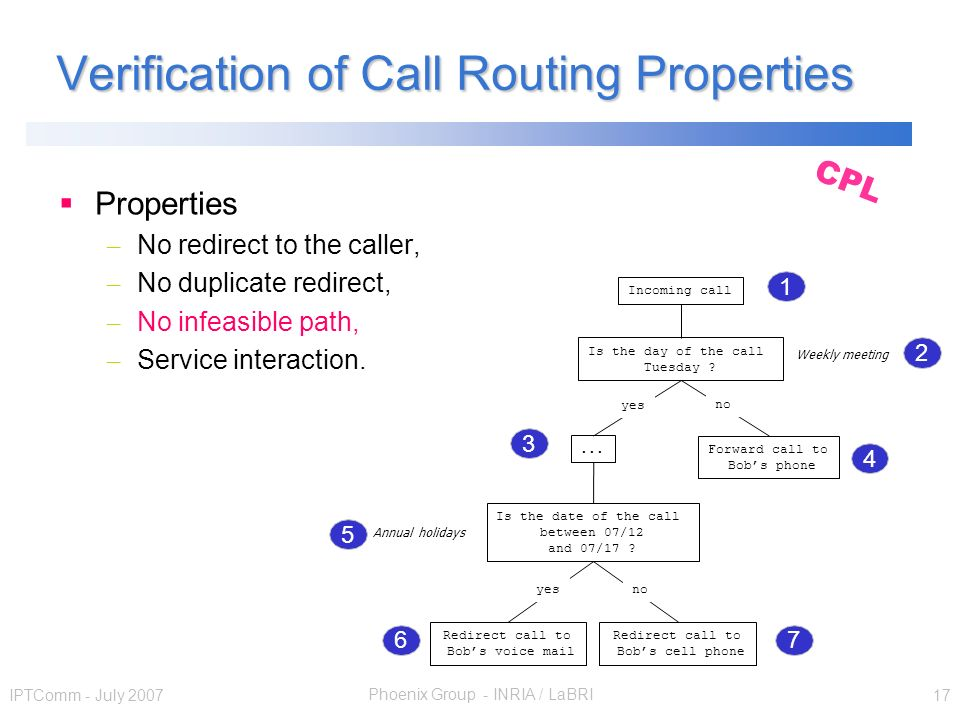 Phoenix Group - INRIA / LaBRI IPTComm - July 2007 17 Verification of Call Routing Properties Properties – No redirect to the caller, – No duplicate redirect, – No infeasible path, – Service interaction.